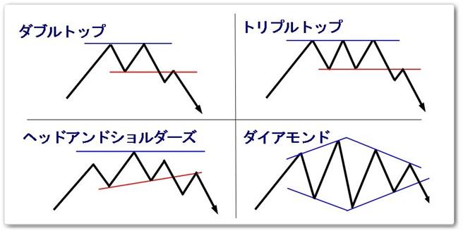 FX反転型チャートパターン