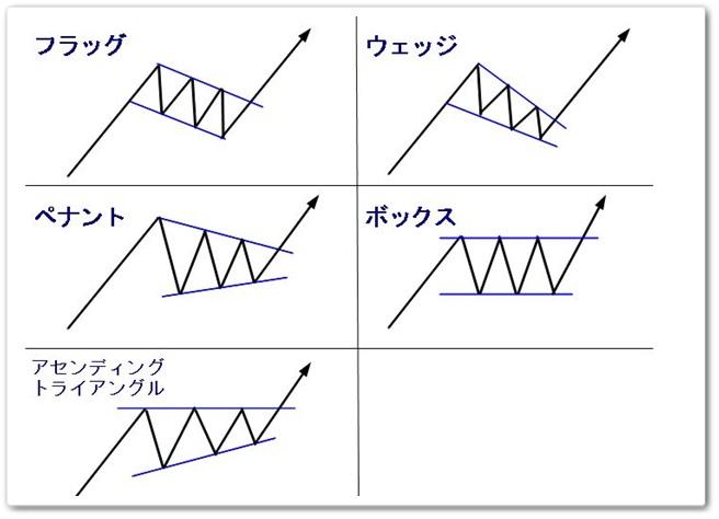 FX継続型チャートパターン