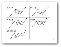 継続型チャートパターン2