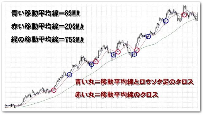 移動平均線、長期線、短期線