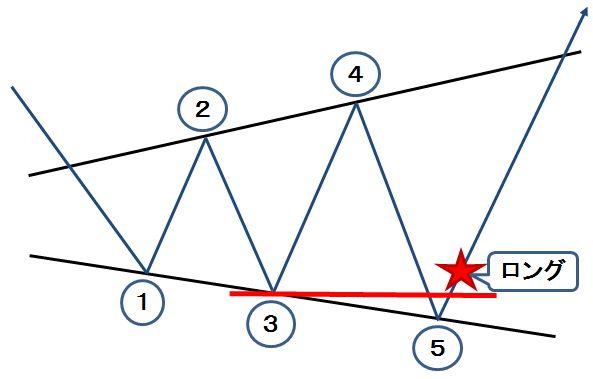5ポイントリバーサル(ブロードニングフォーメーション)