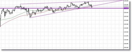 ユーロ円日足下落上昇