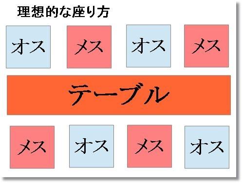 合コン席決め1