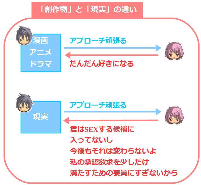 「漫画・アニメ・ドラマ」と「現実」の違い