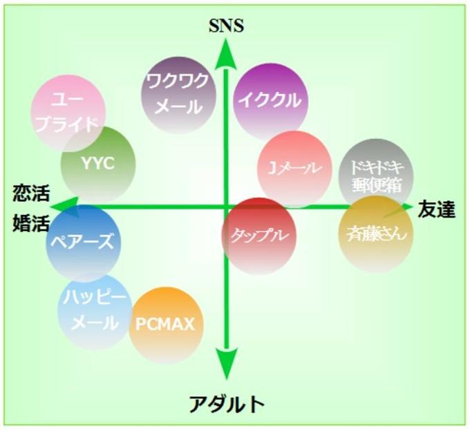 出会いアプリ目的別分布図2