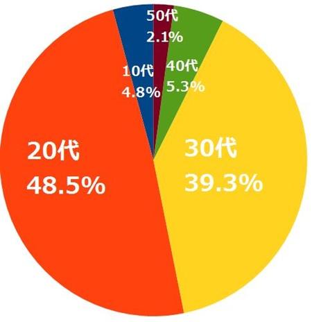 出会い系で失敗した年齢の割合(円グラフ)