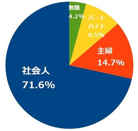 出会い系で失敗した職業別の割合(円グラフ)
