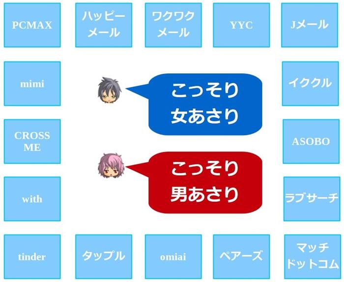 PCMAX、ハッピーメール、ワクワクメール、YYC、Jメール、イククル、ASOBO、ラブサーチ、マッチドットコム、ペアーズ、omiai、タップル、tinder、with、cross me、mimi
