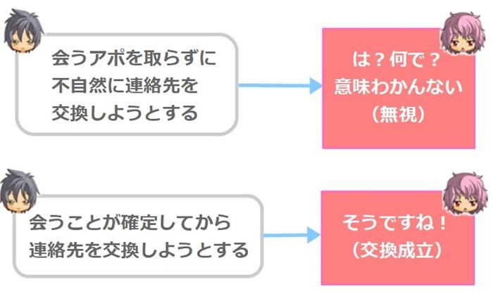 LINEや直アドなどの連絡先交換のタイミング
