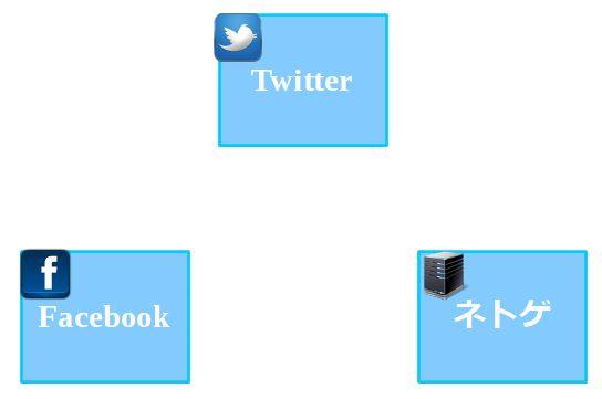 SNS(Twitter、Facebook)ネトゲ
