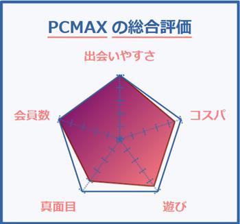PCMAXの総合評価