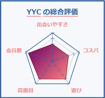 YYCの総合評価